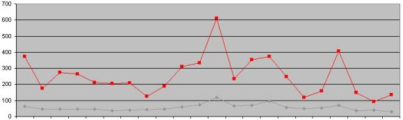 Ilustrasjon, antall besøkende og sidevisninger først måned